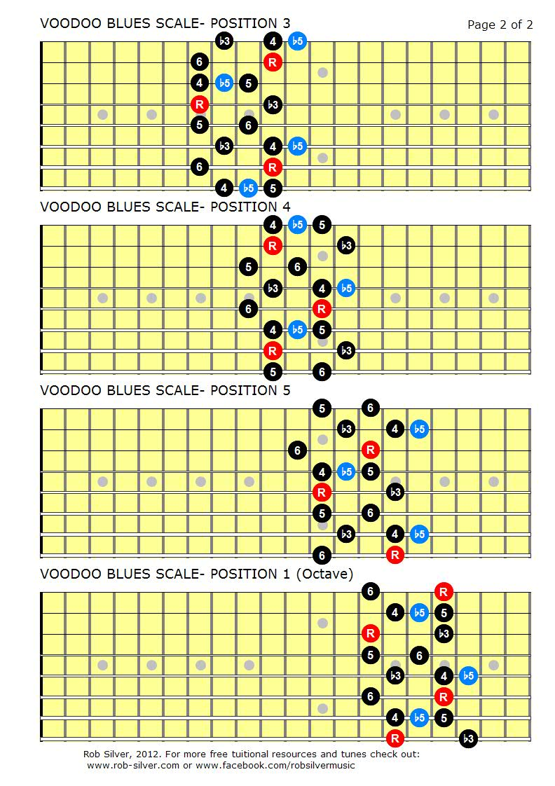 rob silver the voodoo blues scale for 8 string guitar. Black Bedroom Furniture Sets. Home Design Ideas