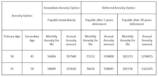 returns-from-annuity-plan