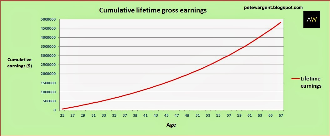 Cumulative lifetime gross earnings