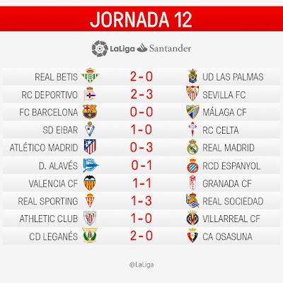 LaLiga Santander 2016/2017: Jornada 12
