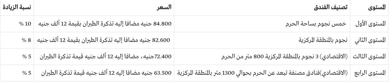 أسعار برامج الحج 2018