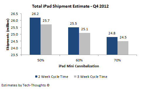 Total iPad Shipment Estimate - Q4 2012