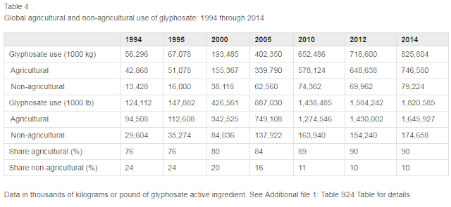 Global increase of use of glyphosate