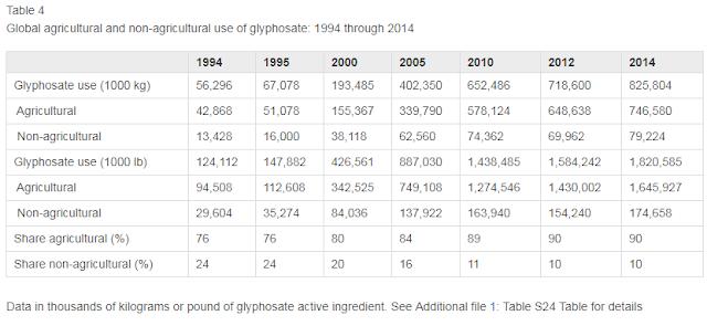 Global increase of use of glyphosate