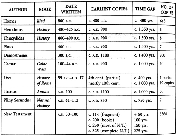 dating of the gospels chart comparison