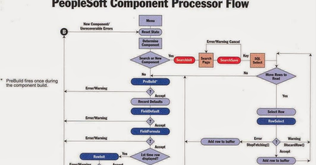 Peoplesoft Component Processor Flow