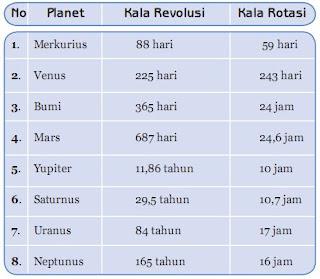 Kala Rotasi dan Kala Revolusi Planet