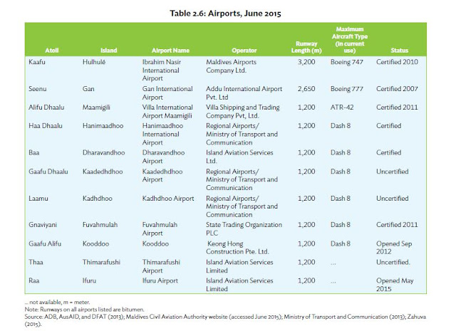 List of Functional Airports in Maldives, June 2015