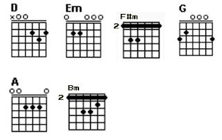 Chord gitar A, Bm, D, Em, F#m, dan G