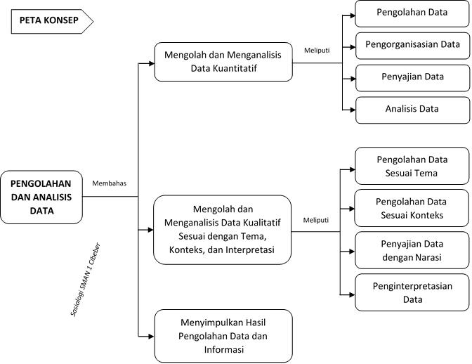 Materi sosiologi kelas x bab 61 pengolahan dan analisis data a mengolah dan menganalisis data kuantitatif 1 pengolahan data mencakup beberapa kegiatan di antaranya adalah editing dan coding pengkodean a editing ccuart Choice Image