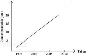 Grafik pertumbuhan penduduk di Kota Aleksia