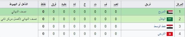 المجموعة الثالثة المشاركة في البطولة  العربية للأندية 2017