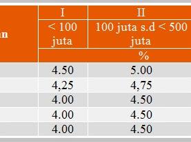 Informasi Deposito dan Deposito Valas dari Bank Mega