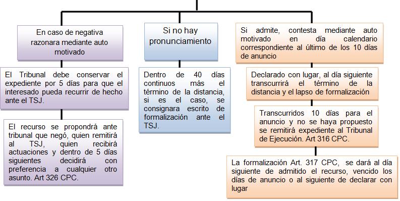 Procedimientos Civiles Especiales. Casacion Civil: La Casación Civil ...