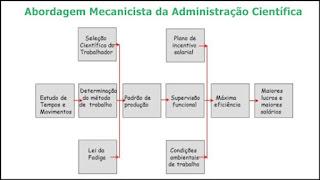 Abordagem Administração Científica