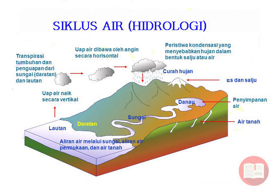 Pengertian Siklus Air Hidrologi Panjang Pendek dan Sedang Beserta Gambarnya