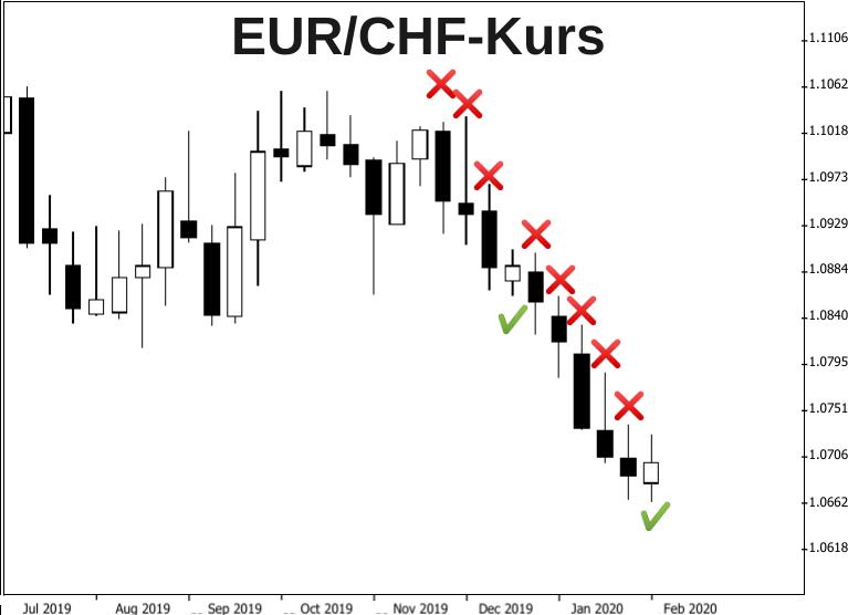 EUR/CHF-Wochenchart mit Gewinn- und Verlustkerzen