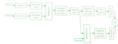 Digital Storage Oscilloscope(DSO) Working Principle & Block diagram