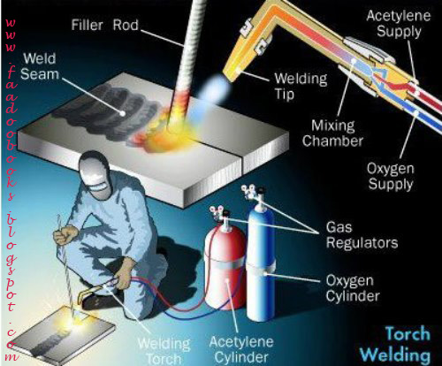 torch welding process