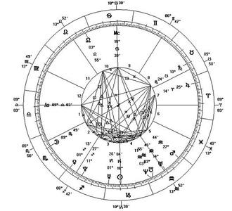 Imagen con coordenadas simulando una carta astral
