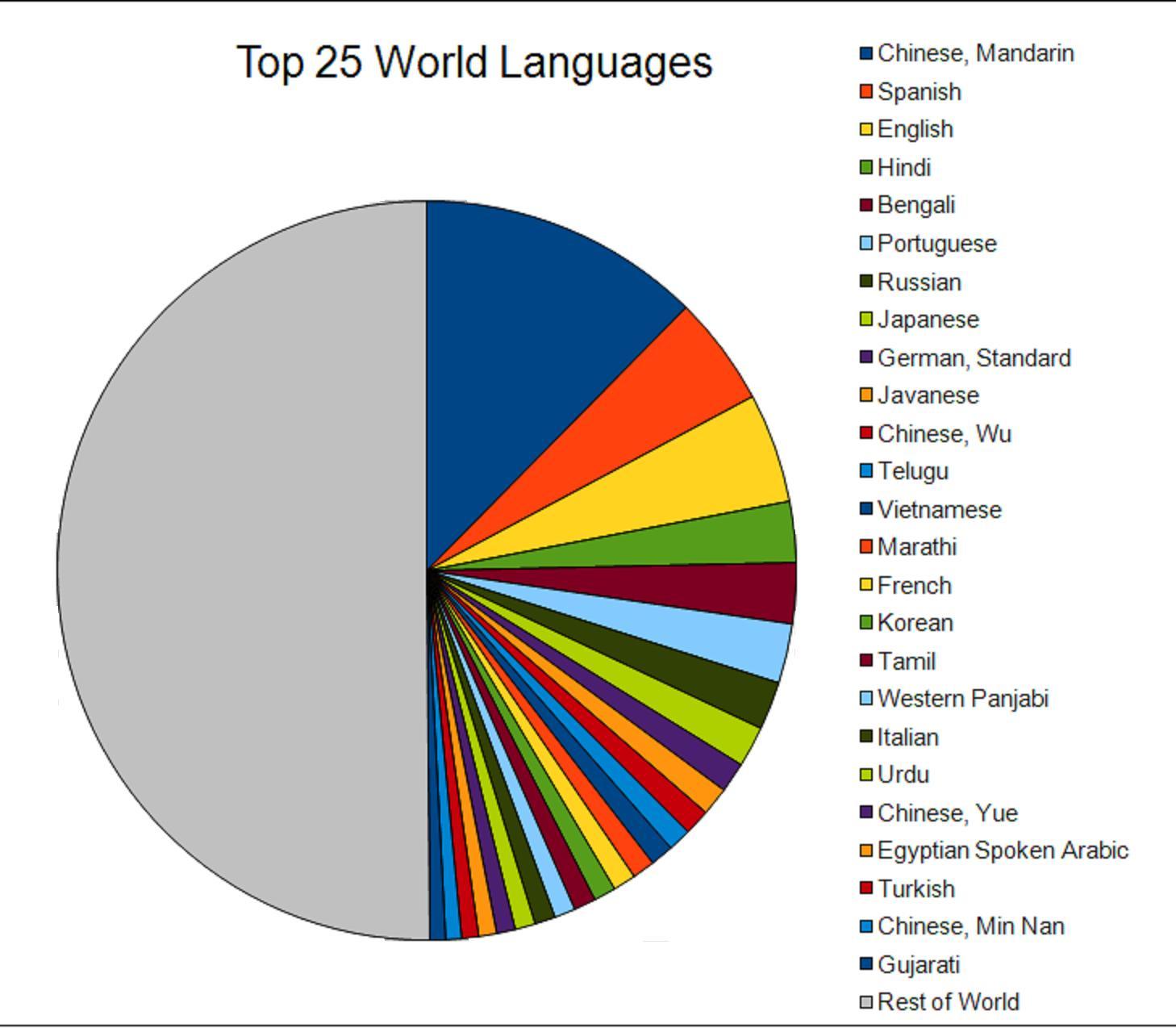 какое место занимает русский язык по сложности