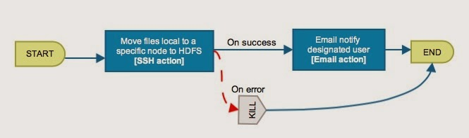 Hooked on Hadoop: Apache Oozie - Part 13: Oozie SSH Action