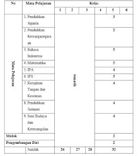 Struktur dan Muatan KTSP