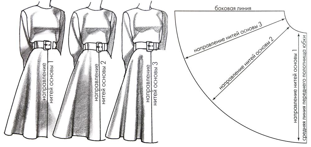 Выкройка юбки полусолнце 52 размера
