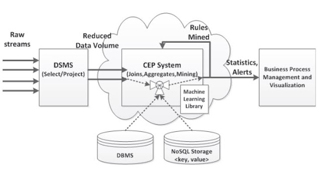 Fig 1. Data stream analytics and mining architecture