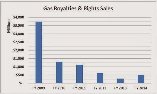 Paying Natural Gas Bill