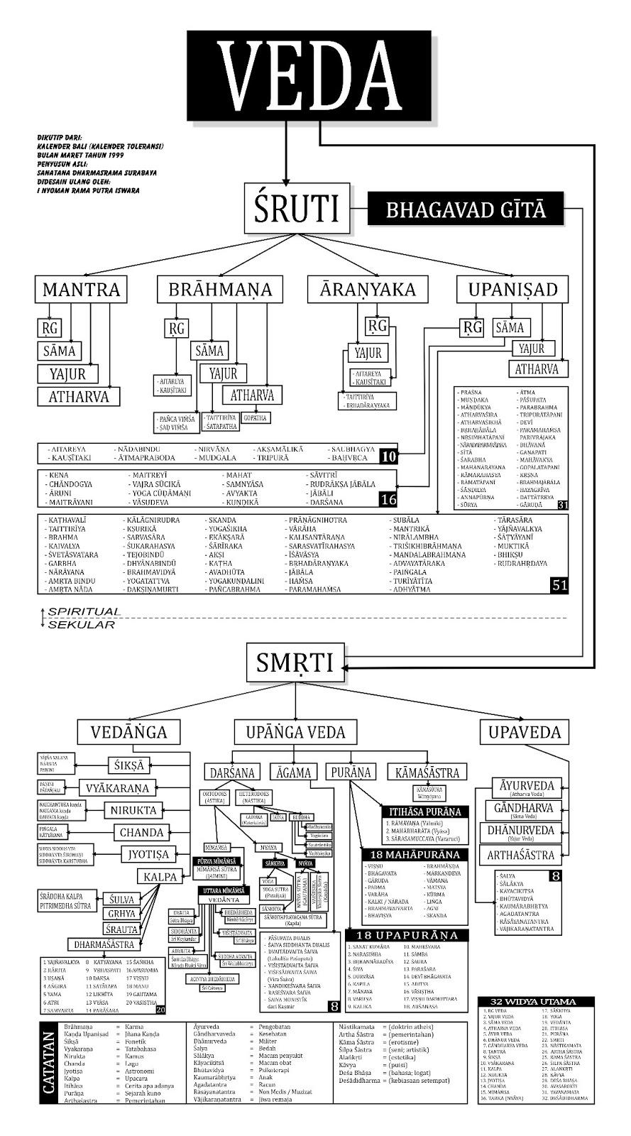 Pembagian Kitab Weda : pembagian, kitab, Pembagian/, Klasifikasi, Rahasia, (Veda), Lengkap, Supeksa