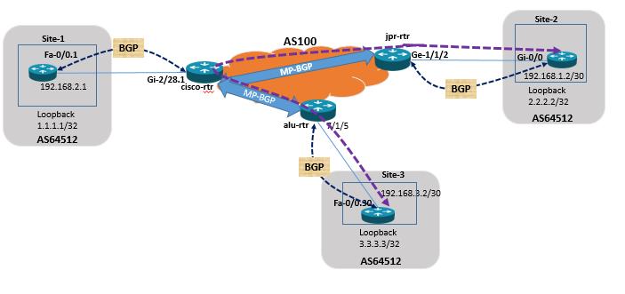 Juniper Vs Cisco Vs Alcatel-Lucent: July 2016