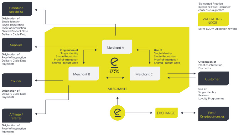 All about cryptocoins omnitude is an intelligent blockchain the hyperledger architecture provides core blockchain services on which the omnitude ecosystem is built the omnitude ecosystem will be made up of variety ccuart Gallery