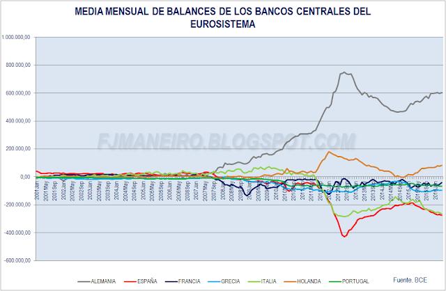 Evolucion de los balances de los bancos centrales del eurosistema