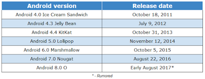 Android Versions and their Release Dates