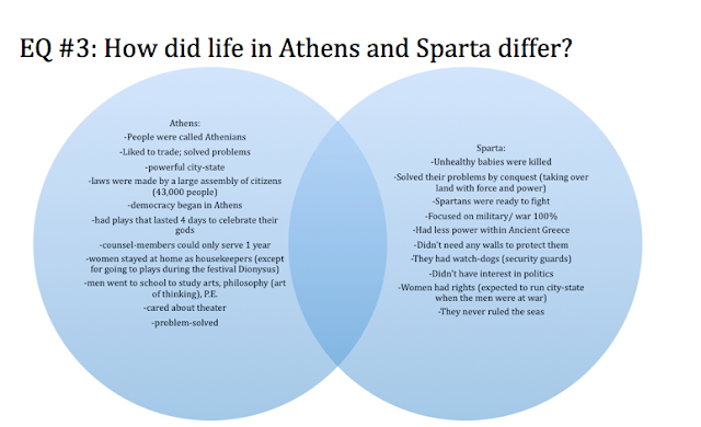 A comparison and contributions of the city of sparta and the city of athens in ancient greece