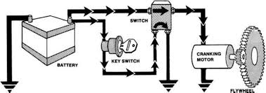 electrical energy conversion, conversion of electrical energy, electromechanical energy conversion