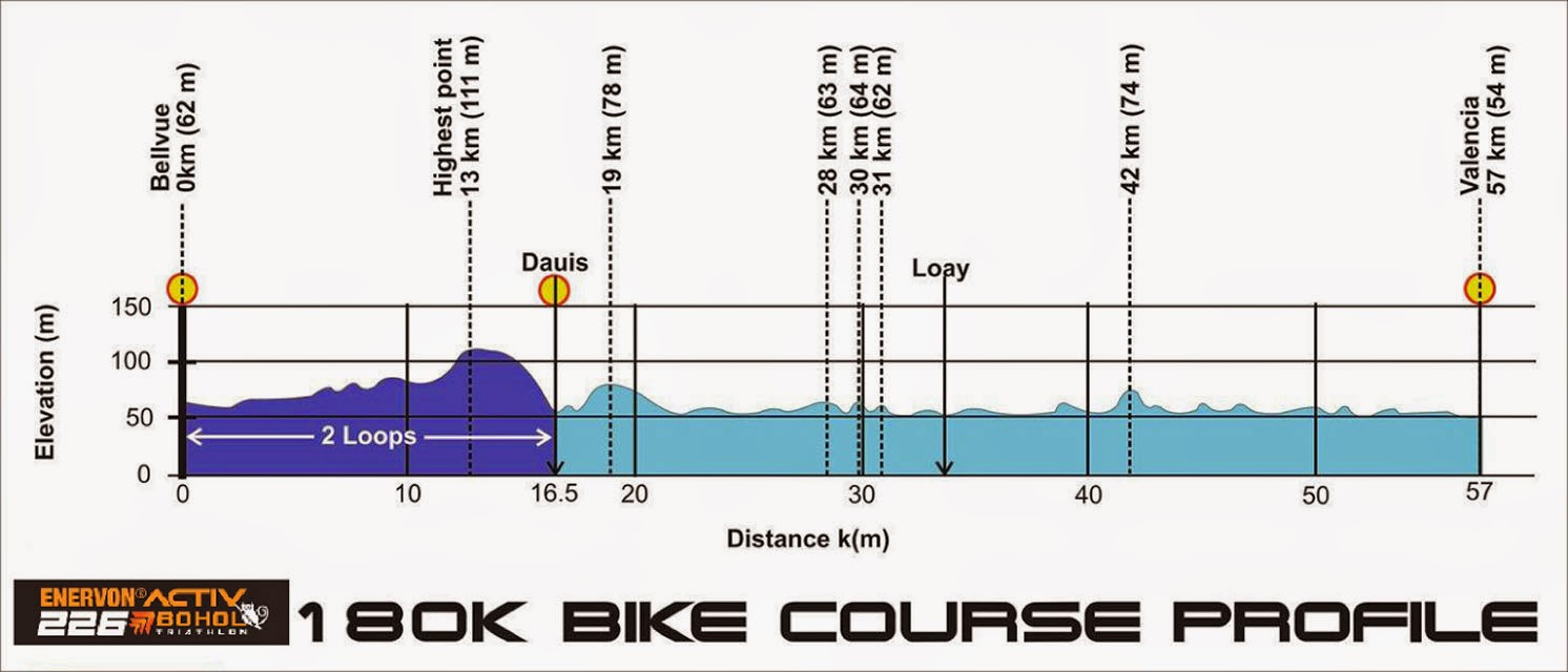 Bohol 226 Bike Course Profile