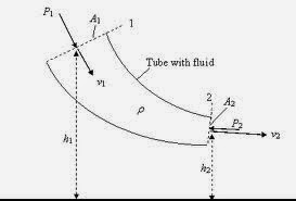 GET THROUGH: Formula Notes for Cracking Fluid Mechanics for Gate by