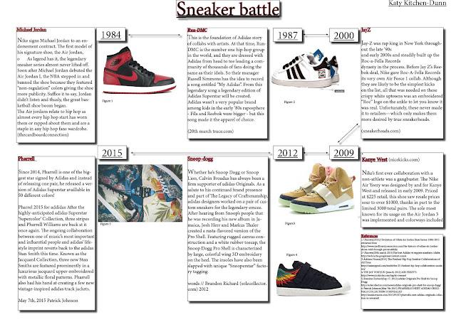 hip%2Bhop%2Btimeline - Monitoring a Development: Adidas Vs Nike
