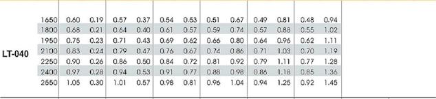 Tabel Seleksi Daya Motor Listrik dan Performa Root Blower Longtech LT-040