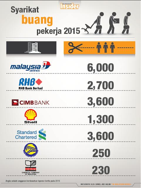 statistik pembuangan pekerja 2016