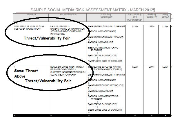threat vulnerability risk assessment template social media and banking social media risk assessment