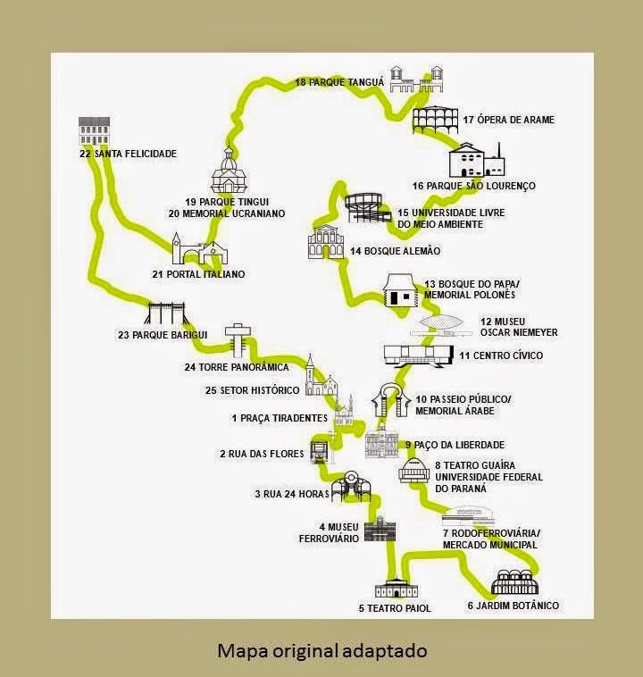 Percurso da Linha Turismo de Curitiba