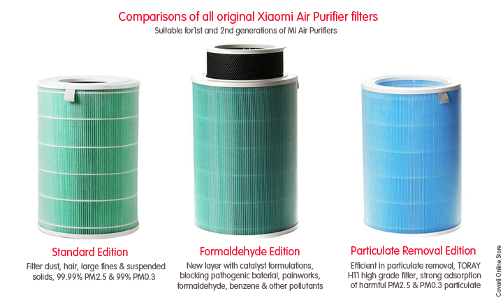 Looking For Filters For Xiaomi Air Purifier Ozbargain Forums