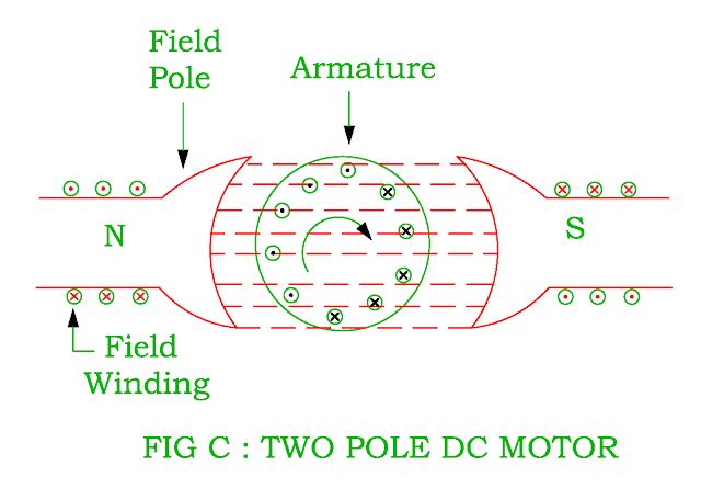 two-pole-dc-motor.png