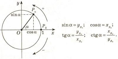 Тригонометрические функции в декартовой системе координат. Синус, косинус, тангенс, котангенс. Математика для блондинок.