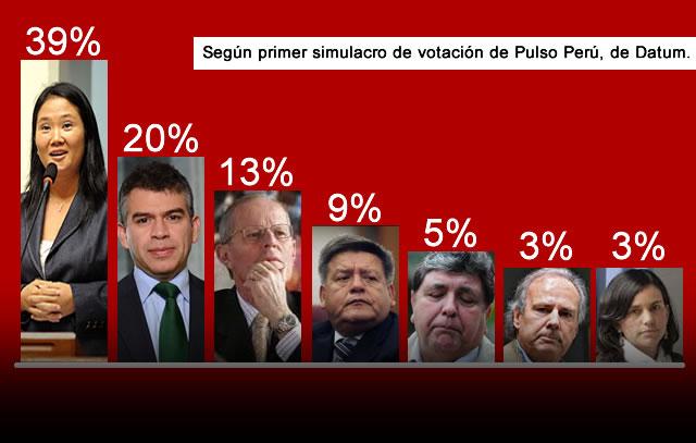 ELECCIONES PERU 2016