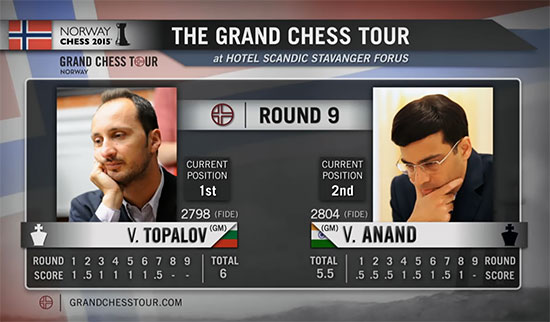 Tous les regards seront tournés à 16h vers la partie Topalov-Anand de la 9e et ultime ronde du Norway Chess 2015 - Photo © site officiel