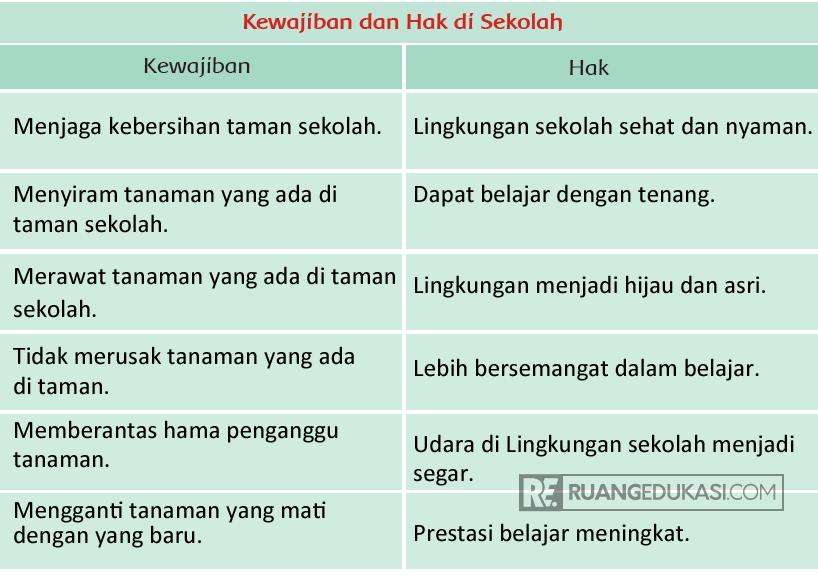 Kunci Jawaban Tema 4 Kelas 3 Halaman 56, 57 Buku Siswa ...